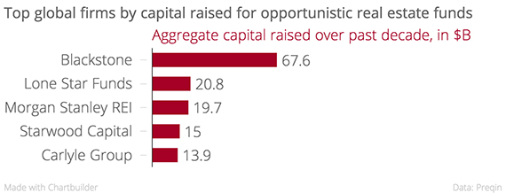 Top_global_firms_by_capital_raised_for_opportunistic_real_estate_funds_Aggregate_capital_raised_over_past_decade,_in_$B_chartbuilder copy