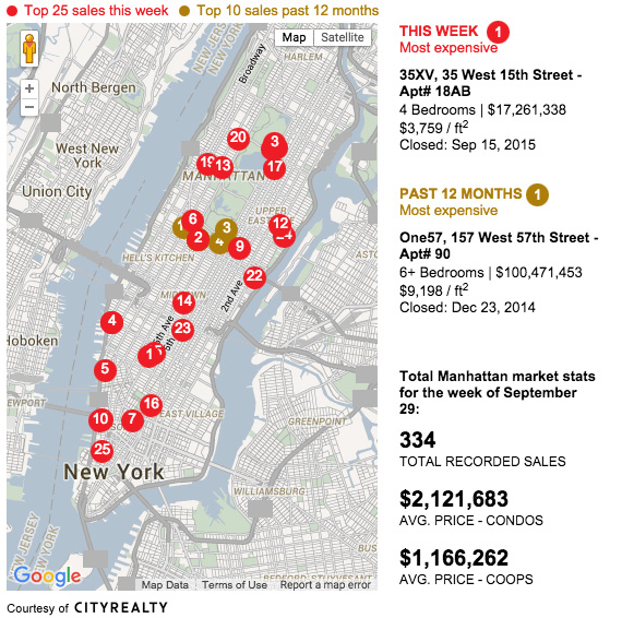 Manhattan Apartment Sales