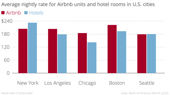 Average_nightly_rate_for_Airbnb_units_and_hotel_rooms_in_U.S._cities_Airbnb_Hotels_chartbuilder
