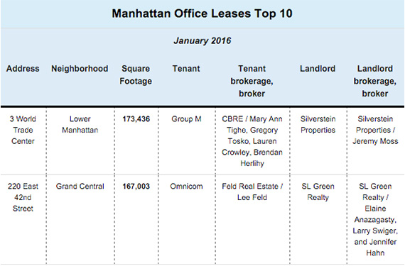 Manhattan Office Space Largest Manhattan Office Leases