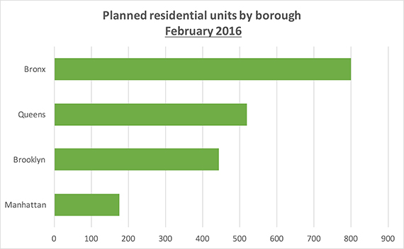 Source: TRData analysis of DOB residential permit applications of at least 15,000 square feet