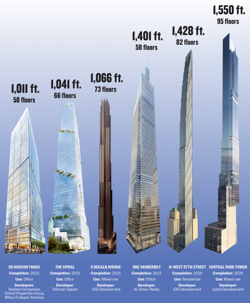 NYC's tallest buildings under construction 2
