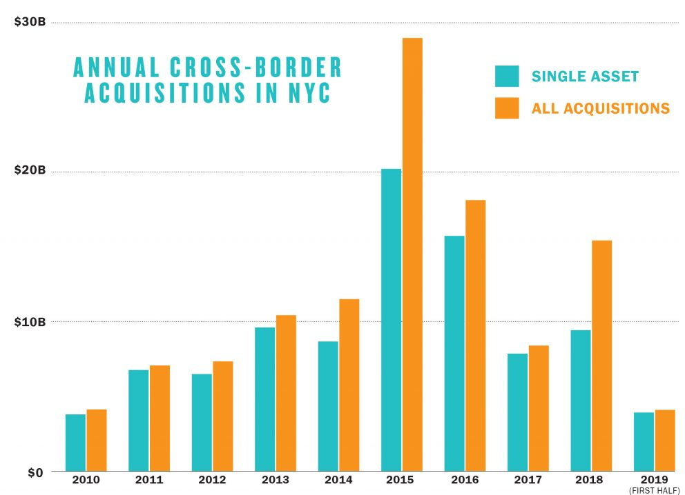 NYC's foreign investment 2