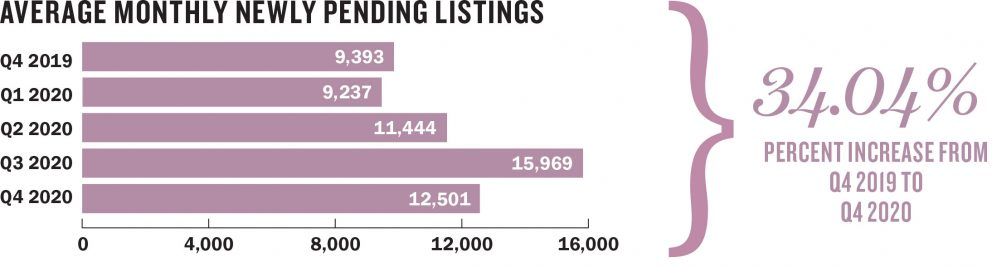 AVERAGE MONTHLY NEWLY PENDING LISTINGS