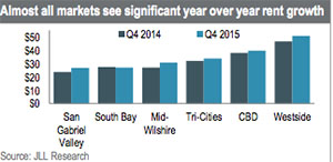 JLL research rents