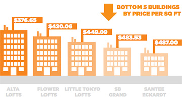 The bottom five loft and condo buildings in DTLA based on price per square foot (Credit- Loftway)