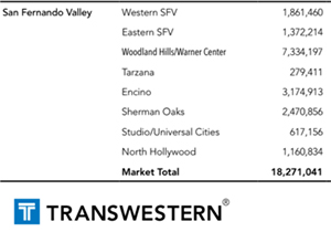 San Fernando Valley inventory