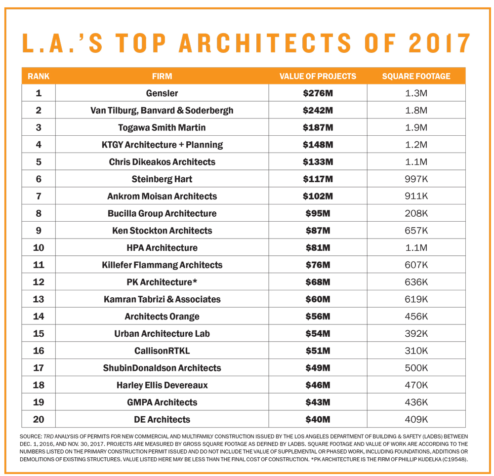 L.A.'s Top Architects