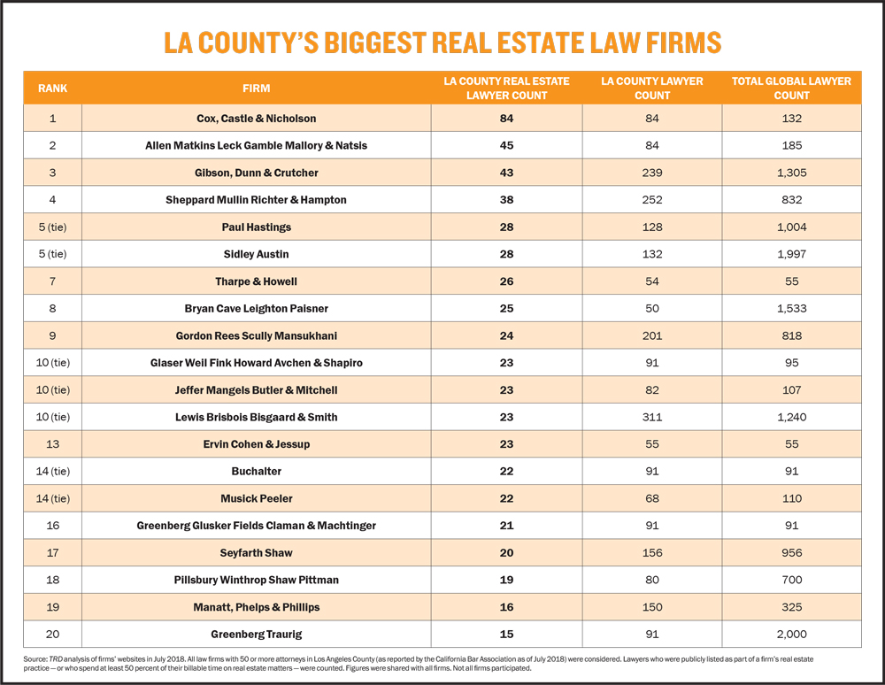 LA's top real estate law firms - Laurie L  Dove