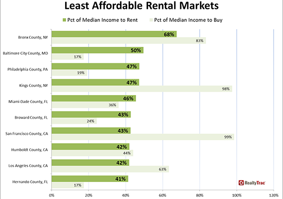Least affordable rents according to RealtyTrac