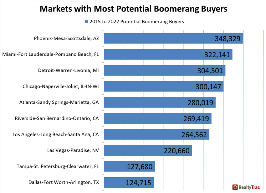 Markets with the most potential boomerang buyers