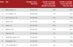 Graph of the top 10 cities for luxury home prices from Redfin