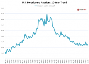 RealtyTrac U.S. foreclosure auctions 10 year trend