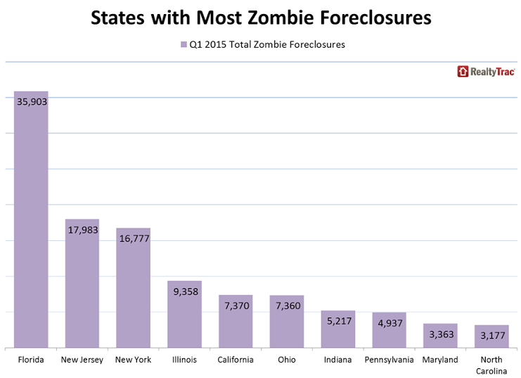 "States with the most ""zombie foreclosures"""