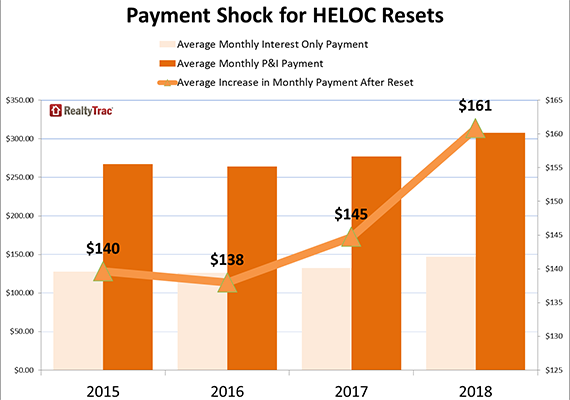 Payment shock for home equity lines of credit resets over next four years