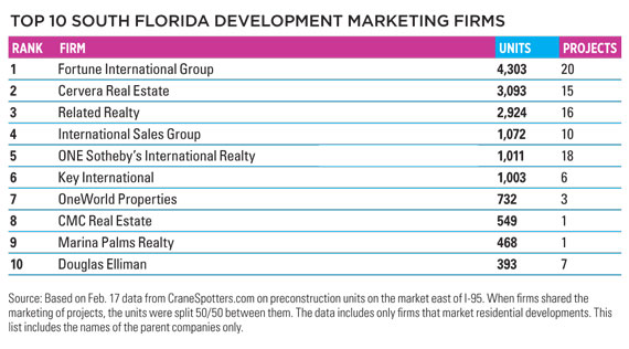 South Florida Development | Real Estate Marketing Florida