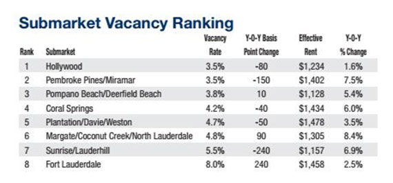 A graph of submarket vacancy rates in Broward County (Credit: Marcus & Millichap)