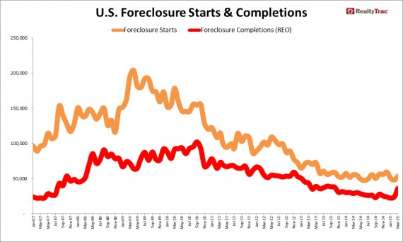 A graph of foreclosures for the United States (Credit: RealtyTrac)
