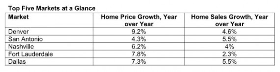 A graph of the top five hottest single-family home markets in the country from Auction.com