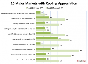 Graph of cooling home prices from RealtyTrac
