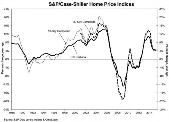 A chart of home prices since 1988