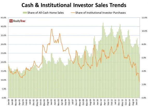 A chart of cash sales for the United States