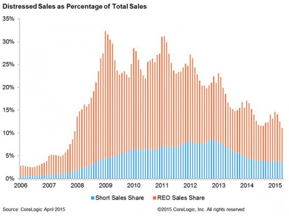 A graph of distressed home sales in the U.S.