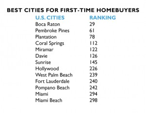 Best and worst cities for first-time homebuyers