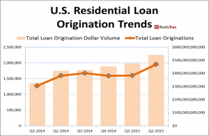 (Click to enlarge) A chart of residential loans in the United States over the past year