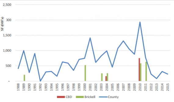 Office deliveries by year in Brickell, the Central Business District and Miami-Dade County as a whole