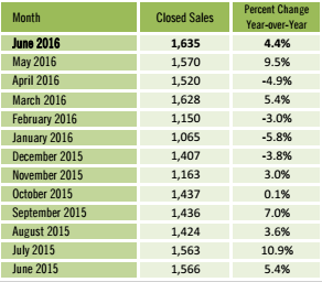 12 month history of condo sales