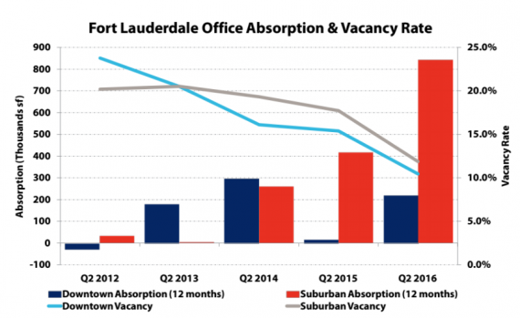 Office vacancies in Fort Lauderdale