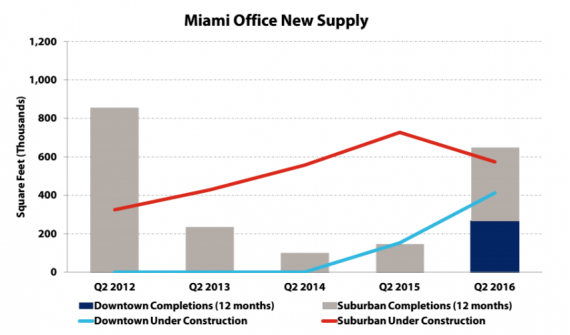 Chart of office supply and new construction