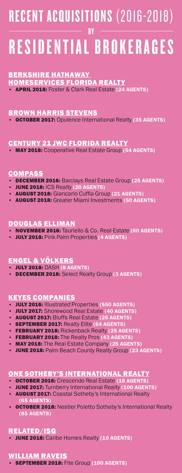 Real Estate M&A | One Sotheby's | Keyes Companies
