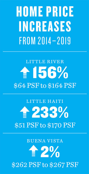 little river miami investments