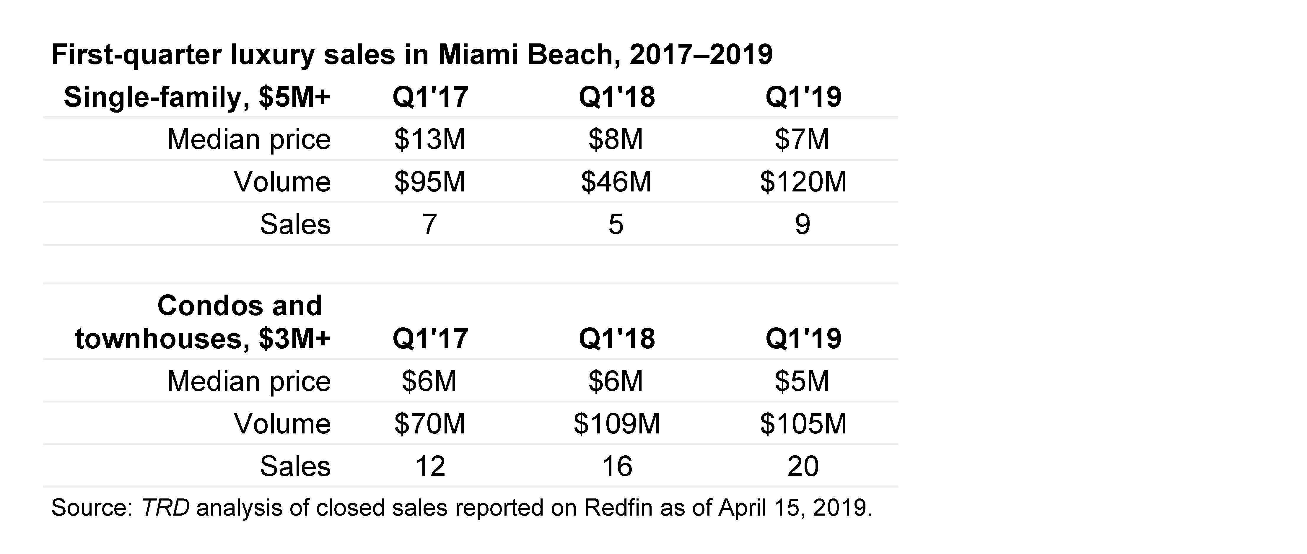 Miami Beach Real Estate | Tax Refugees | Luxury Home Sales