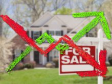 US housing market sees another month of rising prices but declining sales figures