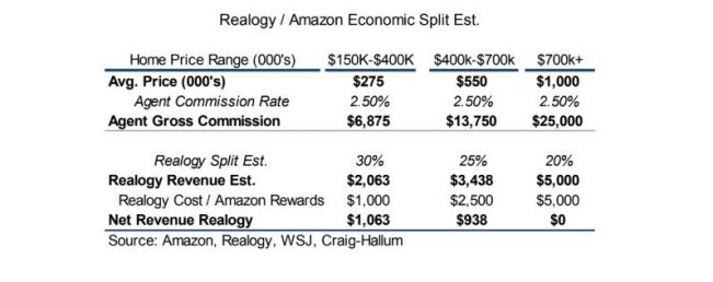 Credit: Craig-Hallum Capital Group, reported sources: Amazon, Realogy, Wall Street Journal, Craig-Hallum