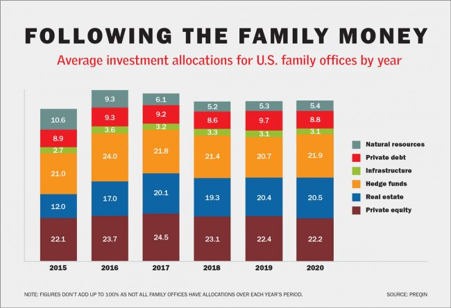 Family offices are gearing up to pounce on distressed real estate