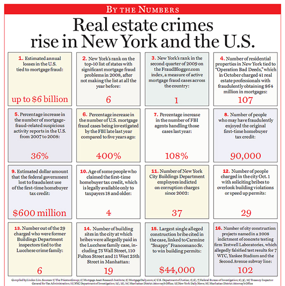By The Numbers Real Estate Crimes Rise In New York And The Us