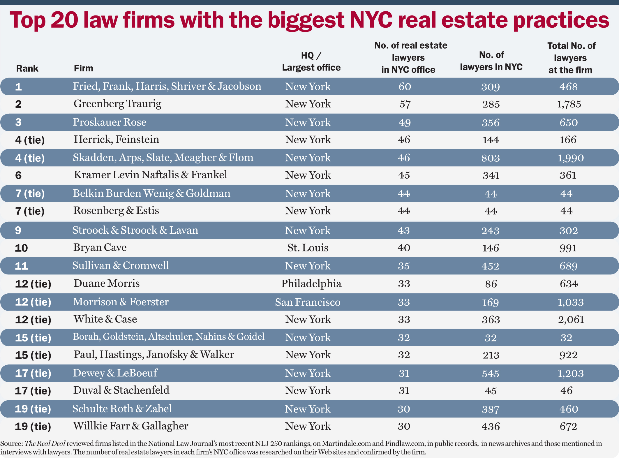 Top Real Estate Development Firms : Real estate lawyers fried frank harris shriver jacobson