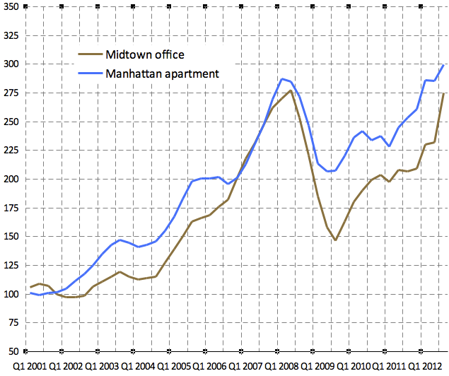 Apartment Prices Nyc: Commercial Property Price Indices