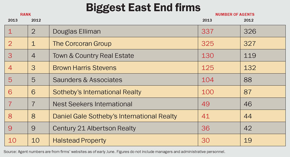 Biggest East End Firms 2013