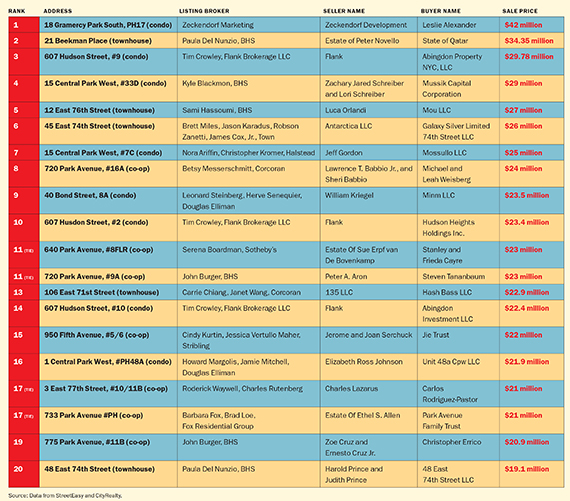 Priciest closed residential sales for 2013. Click to enlarge