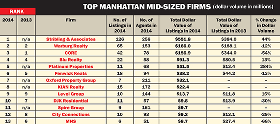 Click to enlarge. Source note: Data was gathered from OLR on March 30. Rankings include Manhattan-based brokerages and agents with active Manhattan residential listings updated within 360 days. Multi-family properties and listings in contract or that had pending offers were excluded. Firms that primarily represent one building were excluded. In addition, firms that are primarily involved in new development marketing or mostly have listings in a new development building that they originally marketed or where they have a connection to the developer were excluded. Firms with 50-plus agents that didn't make the biggest firms list were eligible.