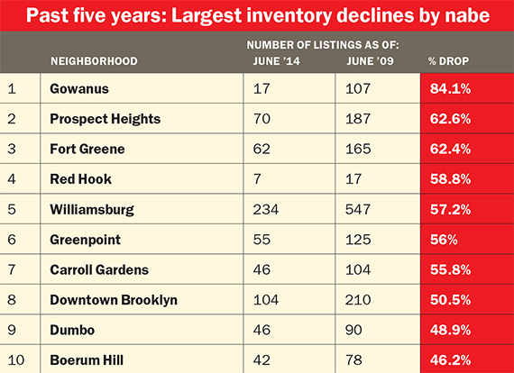 Source: StreetEasy review of sales listings for June 2014, June 2013 and June 2009. StreetEasy defines  inventory as the number of listings available at any point during the month