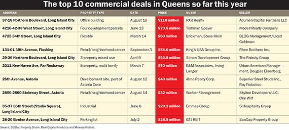 084 Queens commercial sales se FINAL.indd