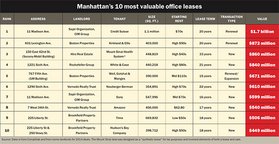 Manhattan Office Leases