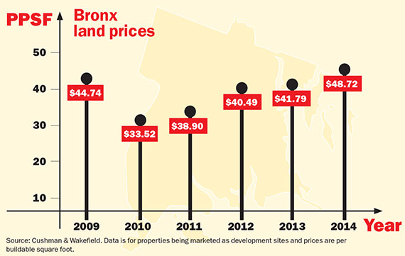 Bronx-Land-Prices