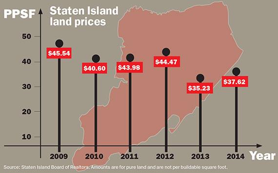 Staten-Island-Land